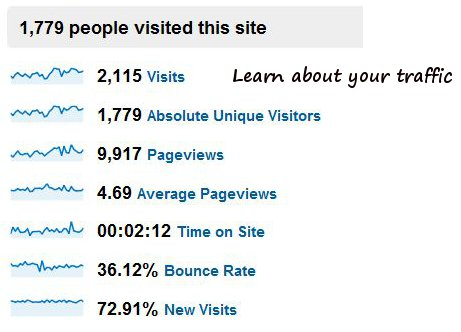 Learn more about your website traffic.