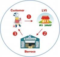 Berroco DropShip Program