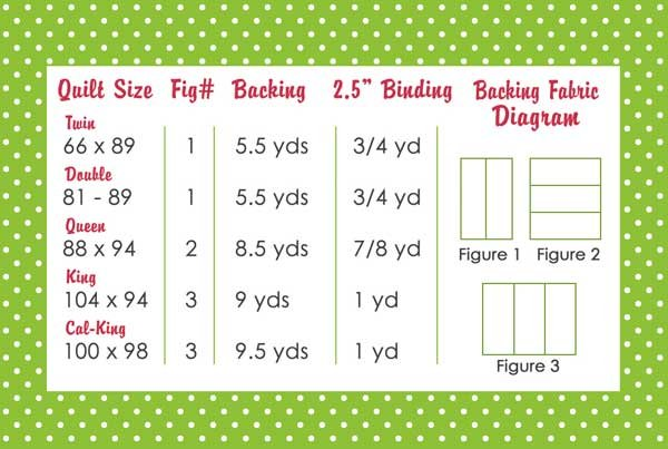 Fabric Requirements for Quilt Backs