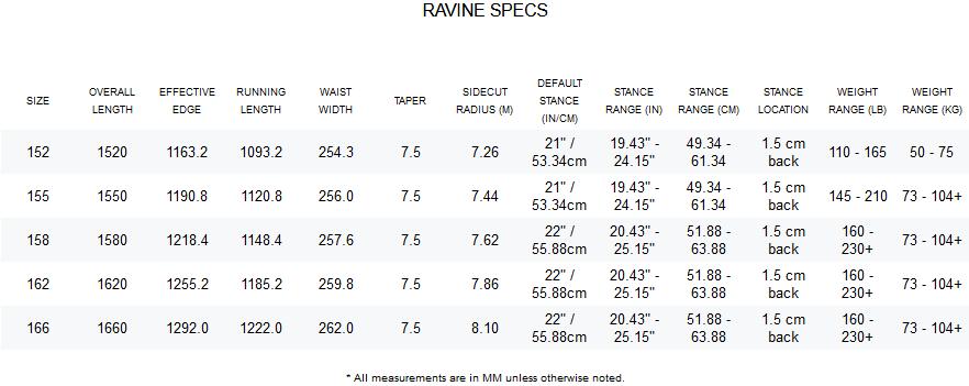 2021 Rome Ravine Tech Sheet