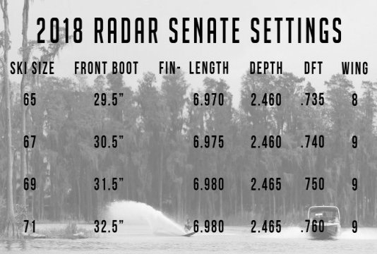 2018 Radar Fin Settings