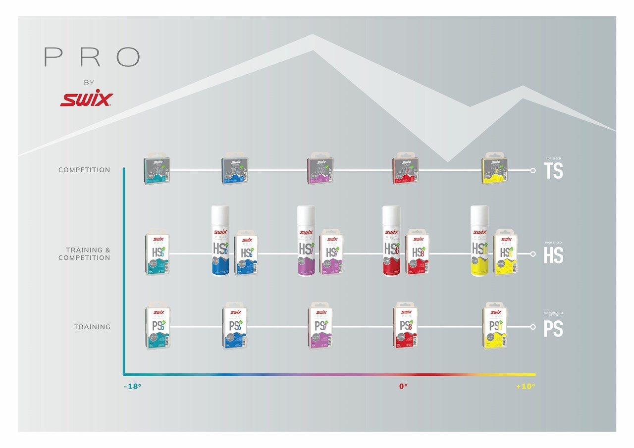 Swix Wax Chart