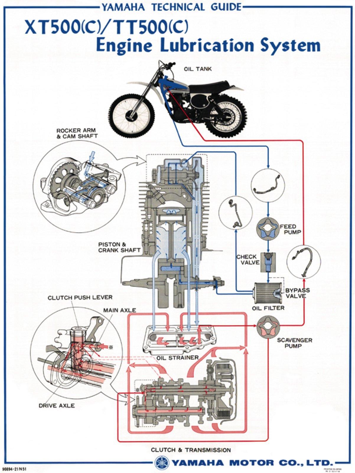 yamaha xt500 tt500 oil circuit vintage poster colorized, approximately  50x70cm 80157