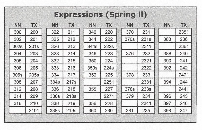 Spring II NN to TX Expressions Comparison Chart