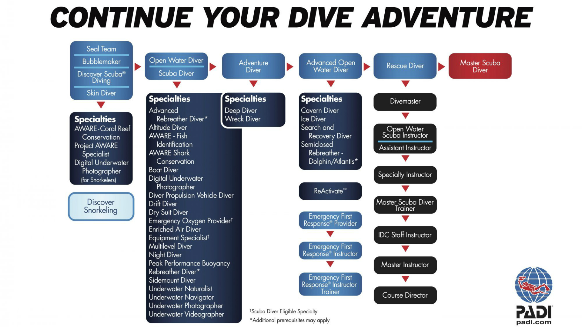 PADI List of Classes