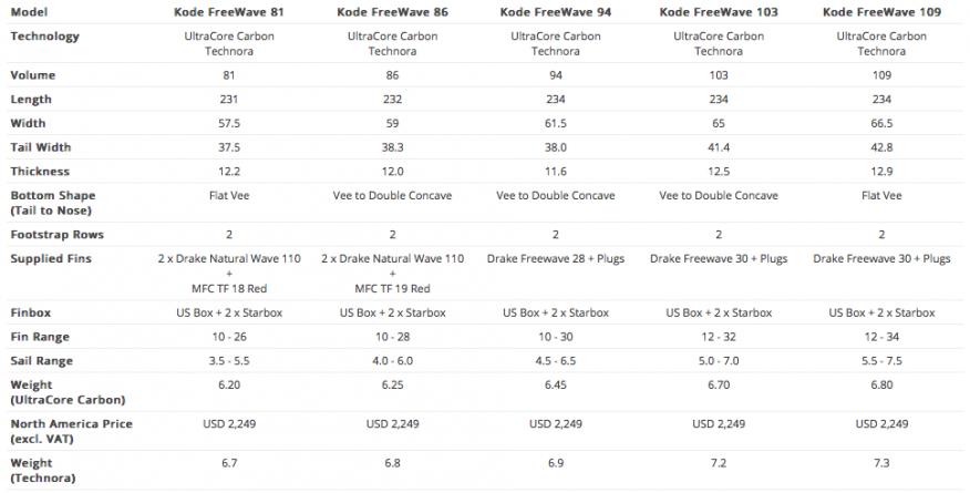 Starboard Kode Freewave Board Specs
