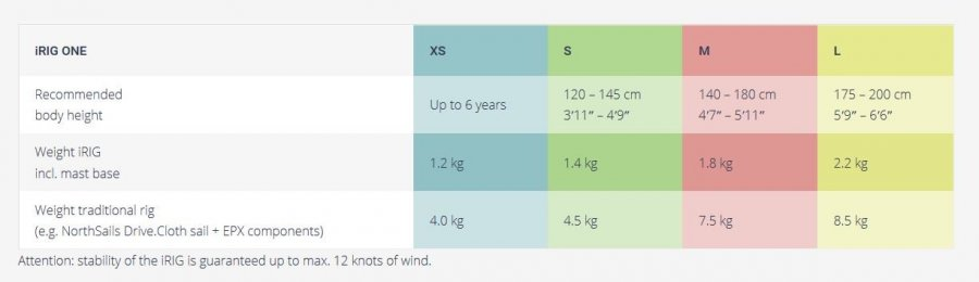 inflatable windsurfing rig specifications