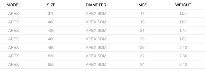 Severne Apex SDM Mast Specifications