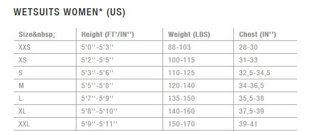 ion size chart