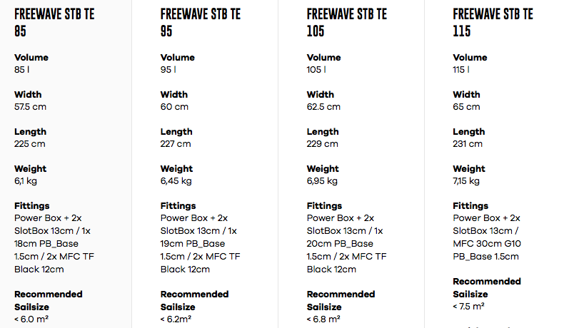 Fanatic Freewave STB TE Specifications
