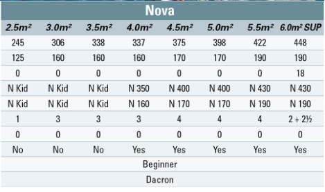 Bic Nova Windsurf Specifications