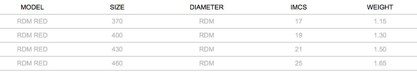 Severne Red RDM 100% Carbon Mast Specs