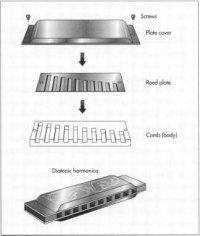 harmonica diagram
