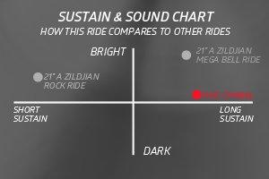 Sustain & Sound Chart