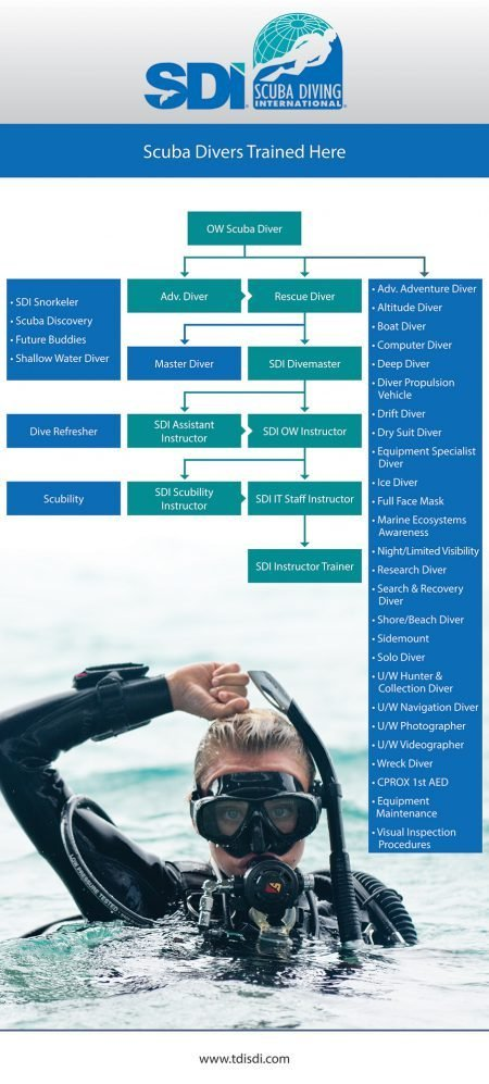 Advanced Diver Courses