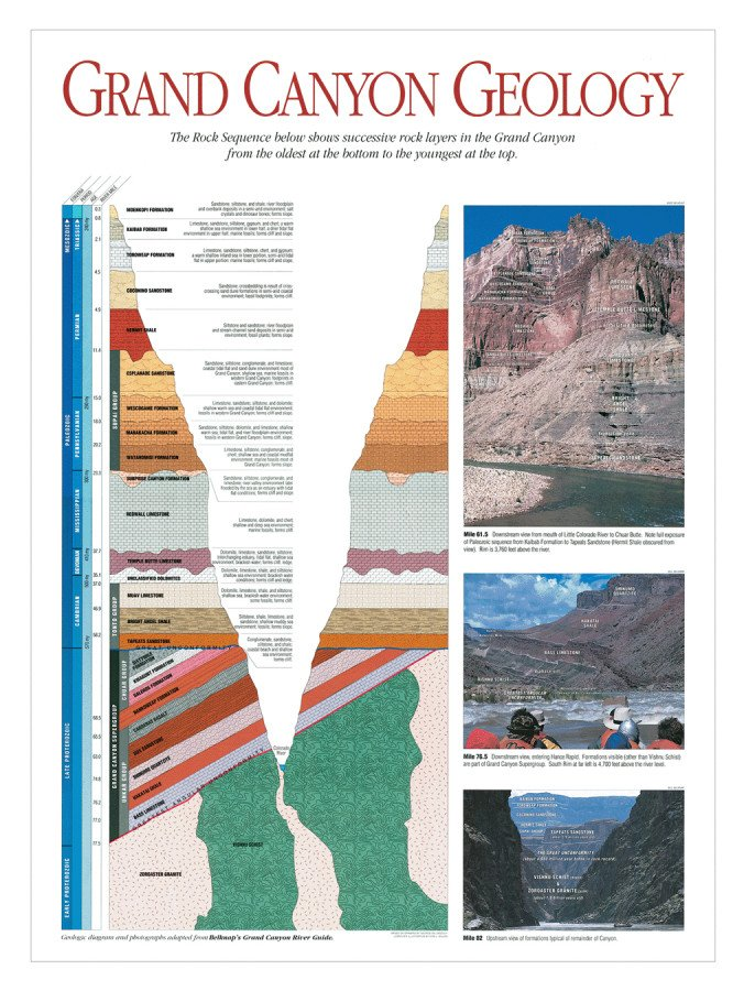 Belknap's Grand Canyon Geology Map Poster