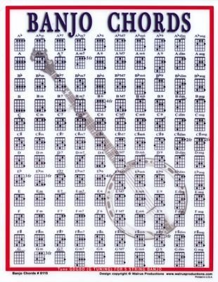 BANJO CHORDS CHART