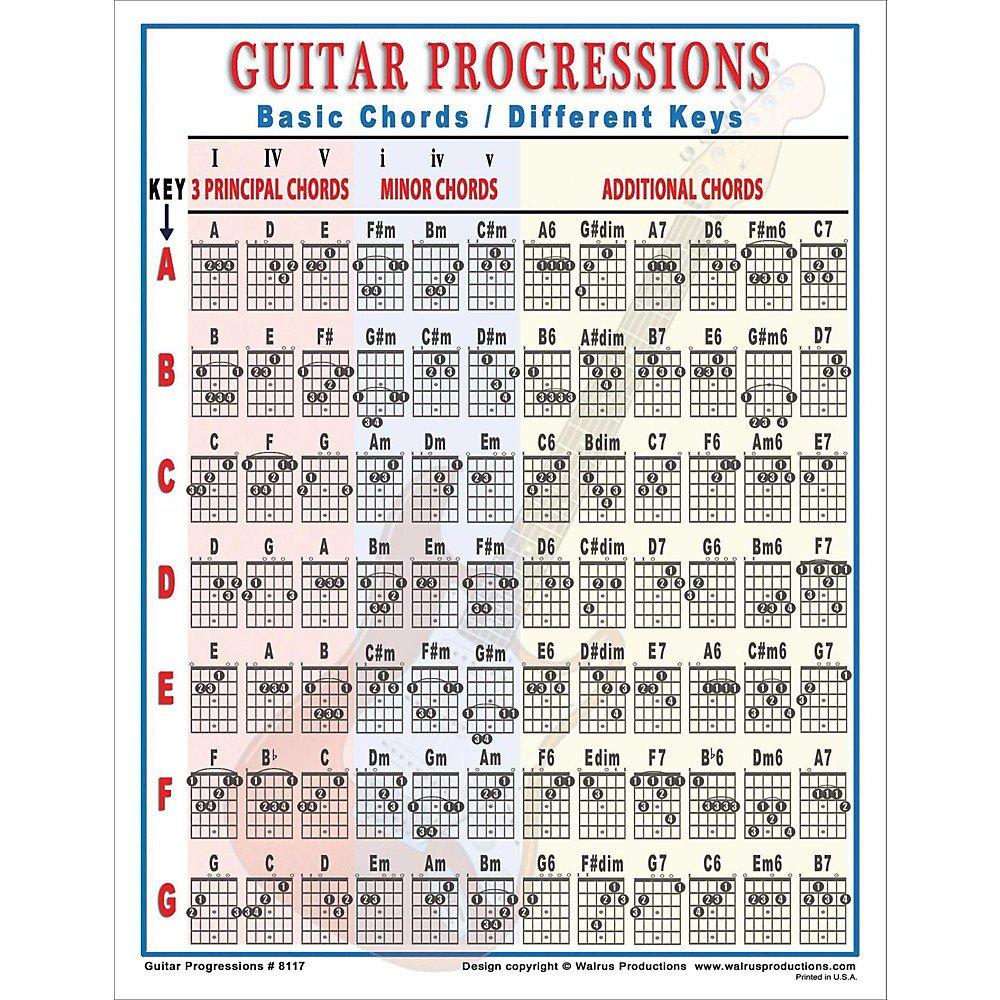 GUITAR PROGRESSIONS CHART