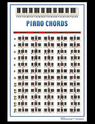 Walrus Productions 2524 P Piano Chords Poster