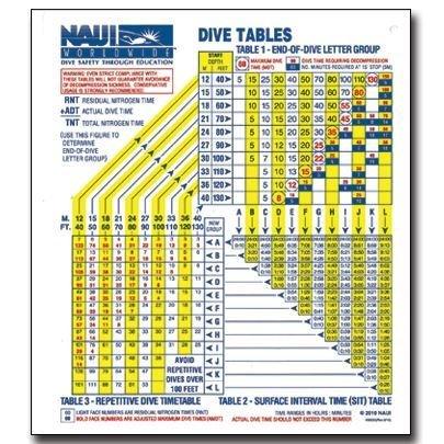 NAUI AIR DIVE TABLES