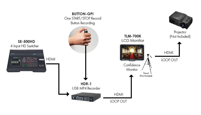 Data Video HDR-1 Kit One Start/Stop Recording Button Package