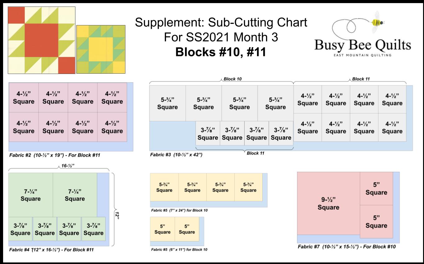 SS2021 Month 3 Sub-cutting chart