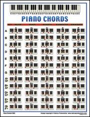 Piano Chords Mini Chart