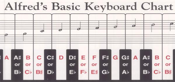 ALFREDS BASIC KEYBOARD CHART (196 ) (Keyboard Charts )