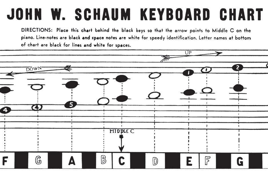 SCHAUM KEYBOARD CHART SCHAUM (EL00214 ) (Keyboard Charts )